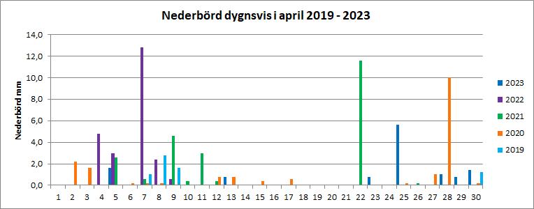 Nederbörd per dygn i april