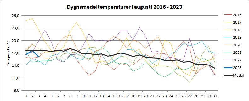 Dygnsmedeltemperaturer i augusti