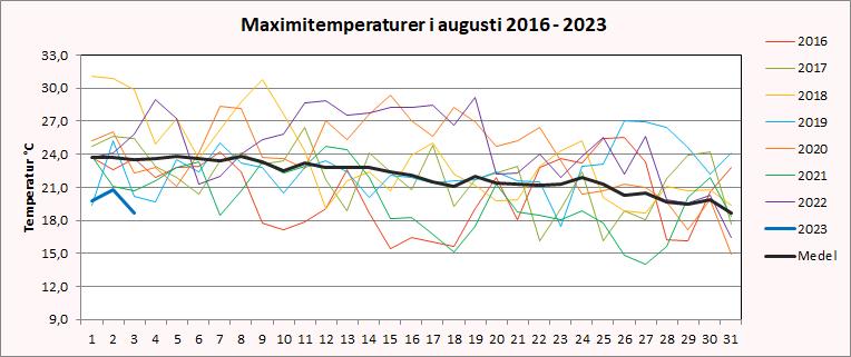 Maximitemperaturer i Riala, Norrtälje i augusti