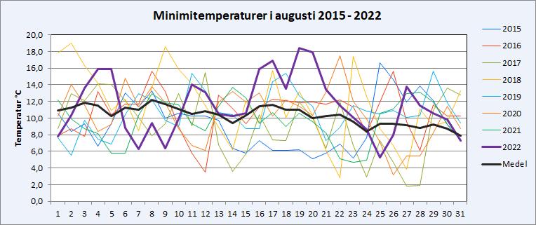 Minimitemperaturer i Riala, Norrtälje i augusti