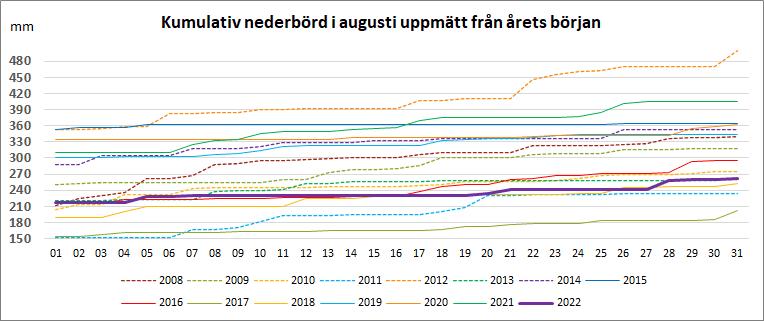 Kumulativ nederbörd under augusti från årets början