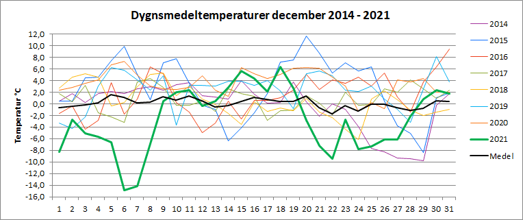 Dygnsmedeltemperaturer i december