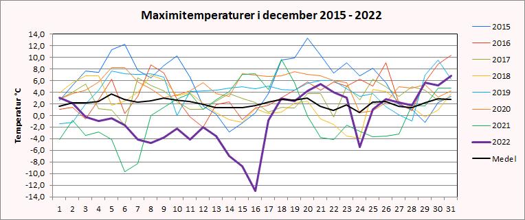 Maximitemperaturer i Riala, Norrtälje i december