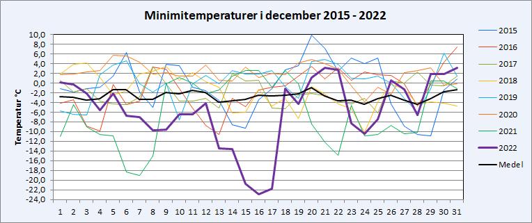 Minimitemperaturer i Riala, Norrtälje i december