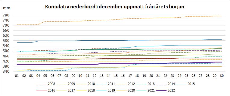 Kumulativ nederbörd under december från årets början