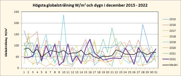 Solinstrålning i december i Riala, Norrtälje