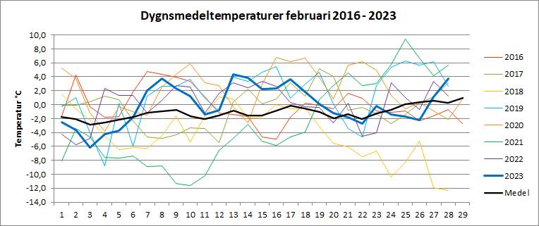 Dygnsmedeltemperaturer i februari