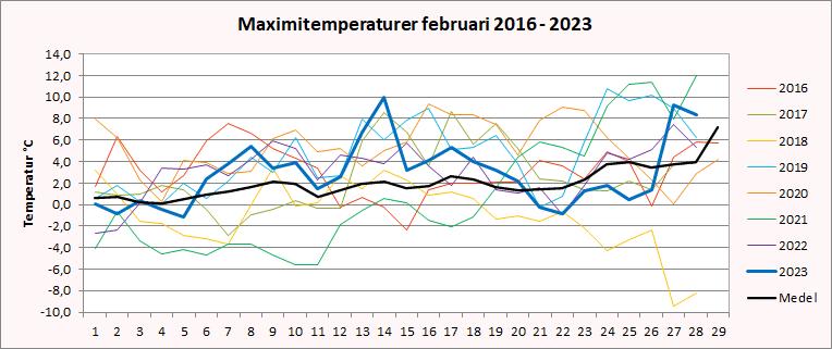 Maximitemperaturer i Riala, Norrtälje i februari