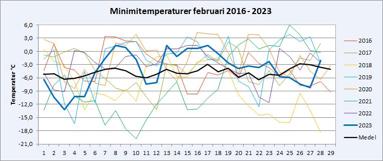 Minimitemperaturer i Riala, Norrtälje i februari