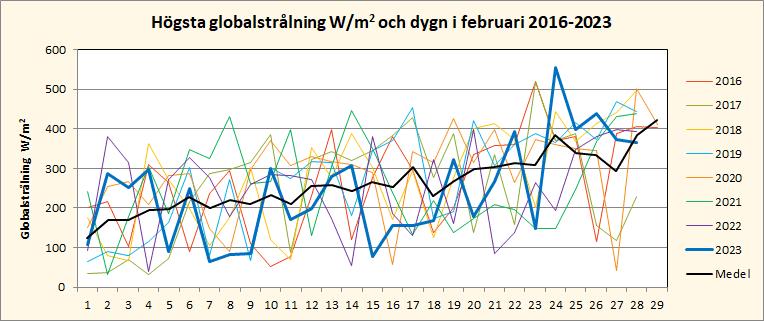 Solinstrålning i februari i Riala, Norrtälje