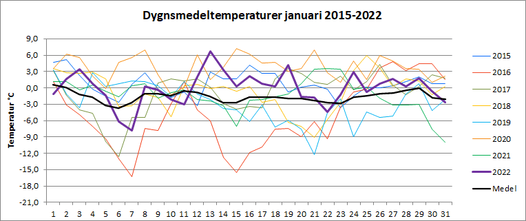 Dygnsmedeltemperaturer i januari
