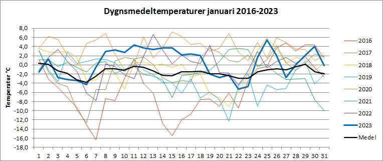 Dygnsmedeltemperaturer i januari
