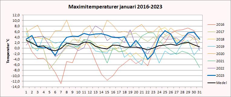 Maximitemperaturer i Riala, Norrtälje i januari