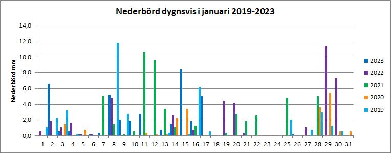 Nederbörd per dygn i januari