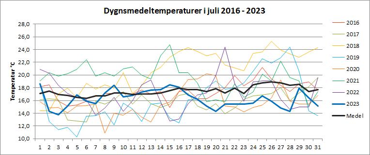 Dygnsmedeltemperaturer i juli