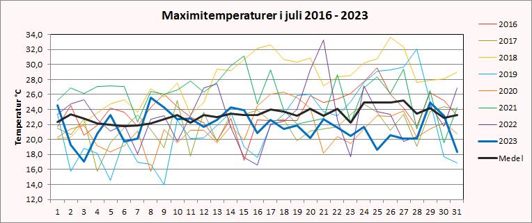 Maximitemperaturer i Riala, Norrtälje i juli