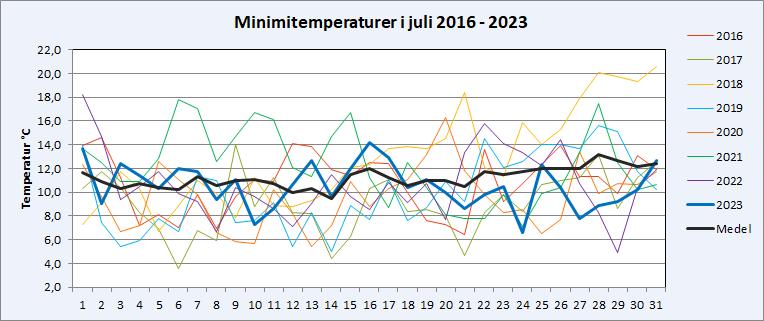 Minimitemperaturer i Riala, Norrtälje i juli