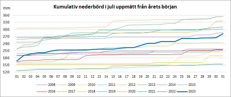 Kumulativ nederbörd under juli från årets början