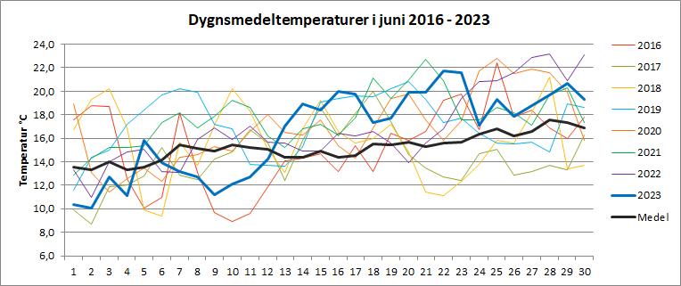 Dygnsmedeltemperaturer i juni