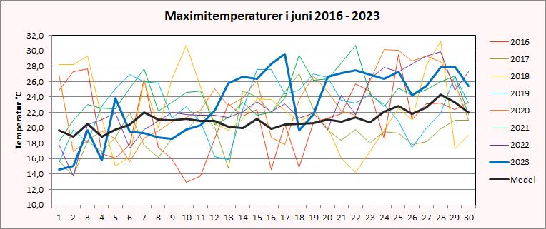 Maximitemperaturer i Riala, Norrtälje i juni