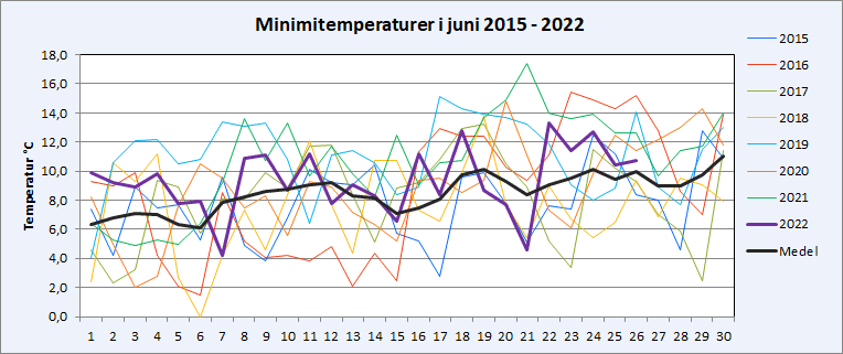 Minimitemperaturer i Riala, Norrtälje i juni