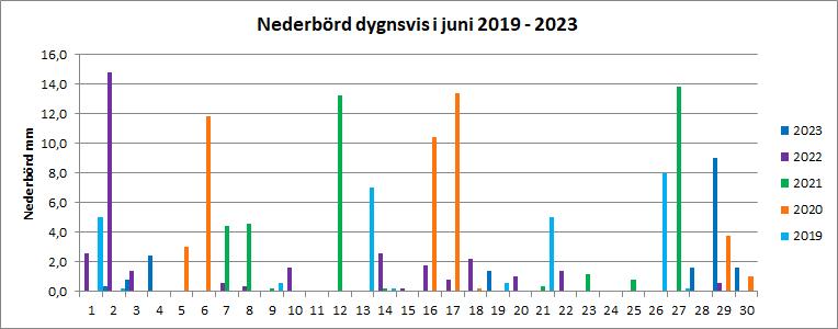 Nederbörd per dygn i juni