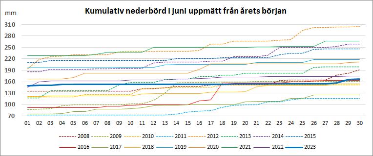 Kumulativ nederbörd under juni från årets början