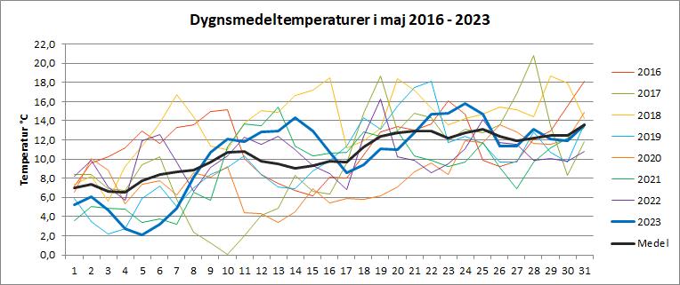 Dygnsmedeltemperaturer i maj