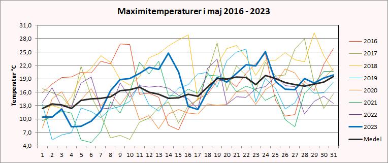 Maximitemperaturer i Riala, Norrtälje i maj