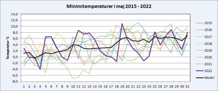 Minimitemperaturer i Riala, Norrtälje i maj