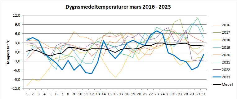 Dygnsmedeltemperaturer i mars