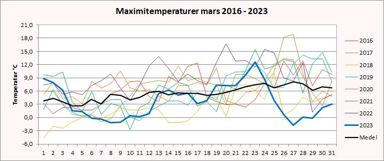 Maximitemperaturer i Riala, Norrtälje i mars