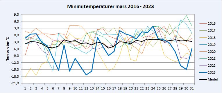 Minimitemperaturer i Riala, Norrtälje i mars