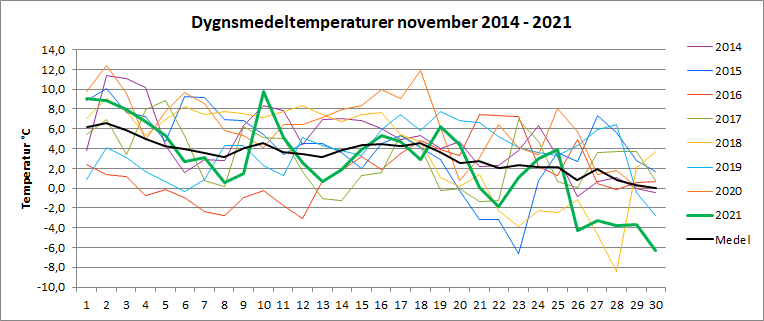 Dygnsmedeltemperaturer i november