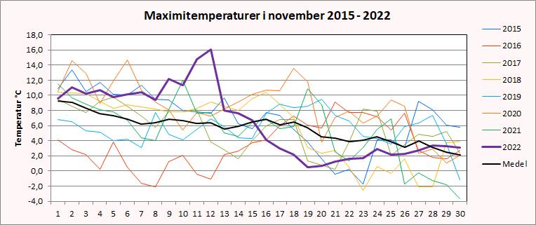Maximitemperaturer i Riala, Norrtälje i november