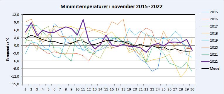 Minimitemperaturer i Riala, Norrtälje i november