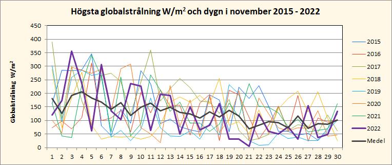 Solinstrålning i november i Riala, Norrtälje