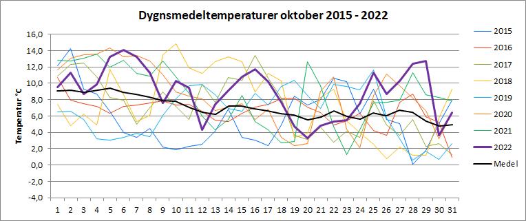 Dygnsmedeltemperaturer i oktober
