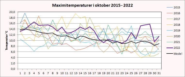 Maximitemperaturer i Riala, Norrtälje i oktober