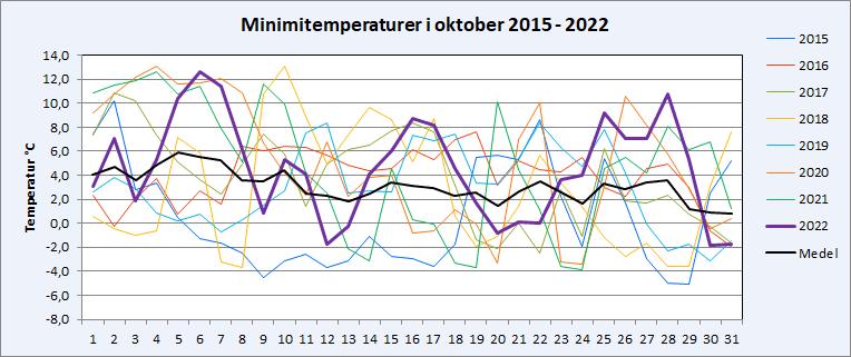 Minimitemperaturer i Riala, Norrtälje i oktober