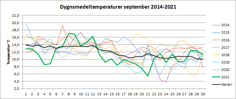 Dygnsmedeltemperaturer i september