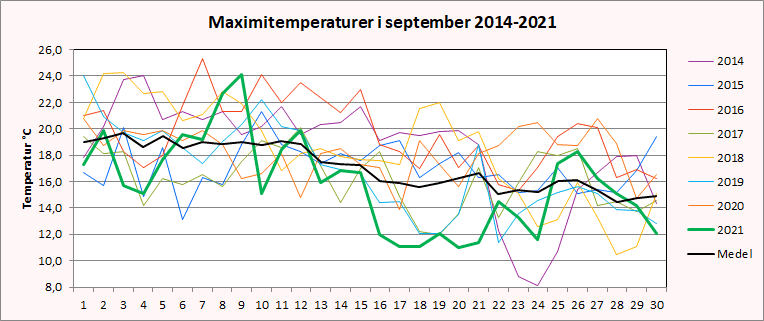Maximitemperaturer i Riala, Norrtälje i september