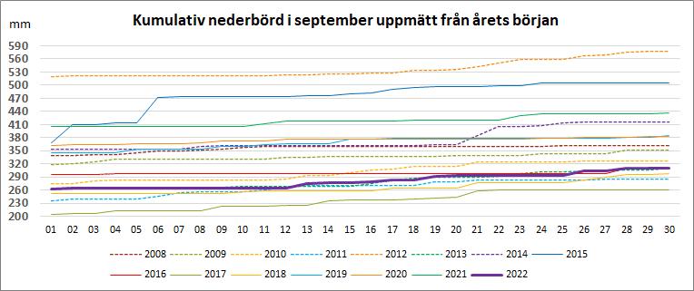 Kumulativ nederbörd under september från årets början