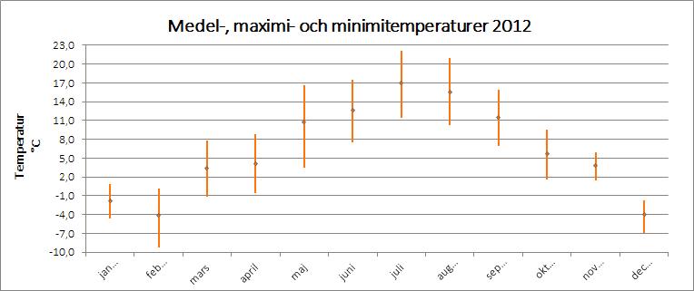 Medel-, maximi- och minimitemperaturer 2012