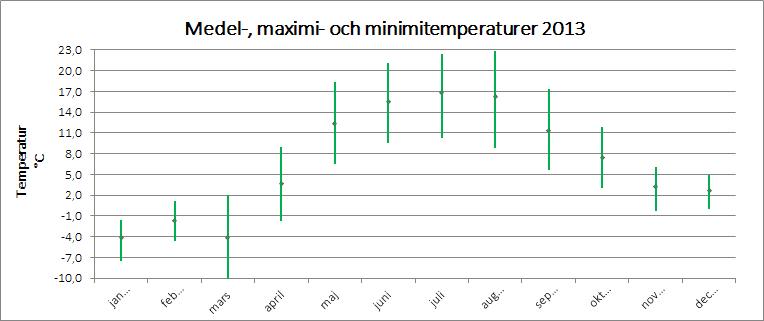 Medel-, maximi- och minimitemperaturer 2013