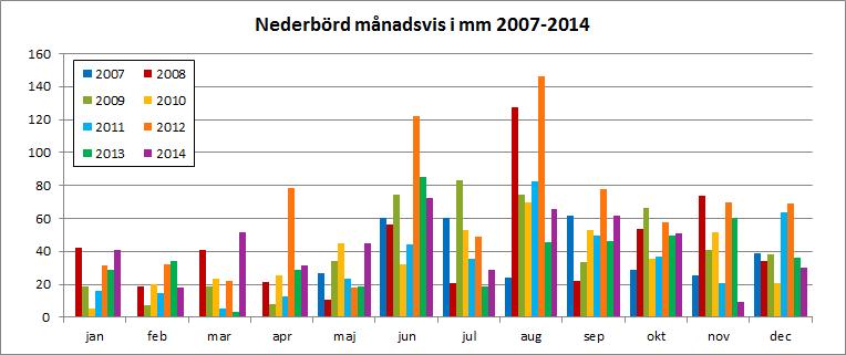 Nederbörd månadsvis 2007-2014