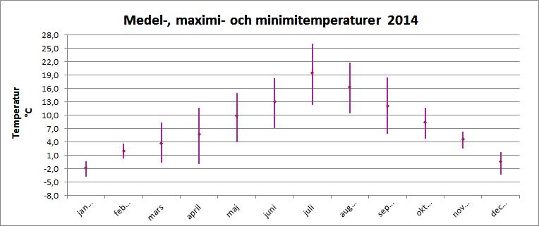 Medel-, maximi- och minimitemperaturer 2014