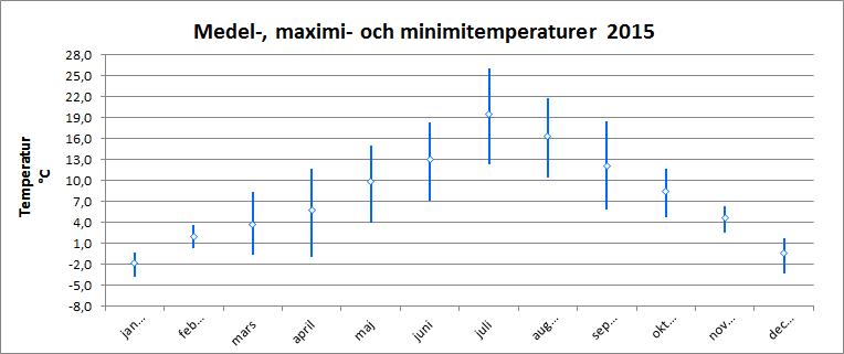Medel-, maximi- och minimitemperaturer 2015