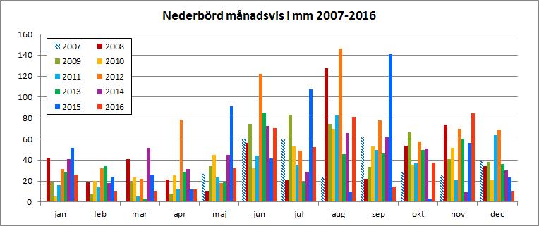 Nederbörd månadsvis 2007-2016