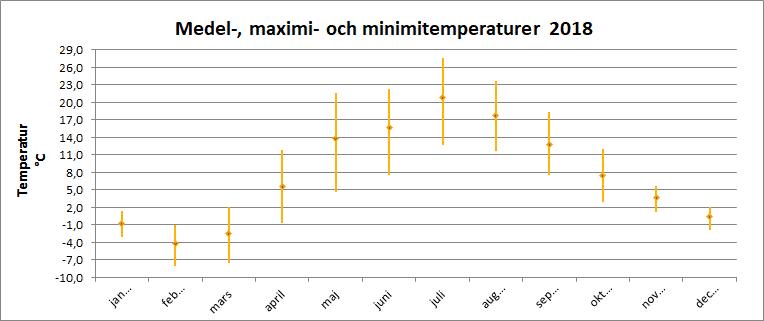 Medel-, maximi- och minimitemperaturer 2016